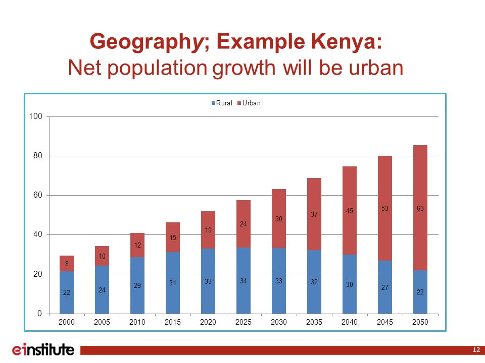Geography; Example Kenya: Net population growth will be urban 12