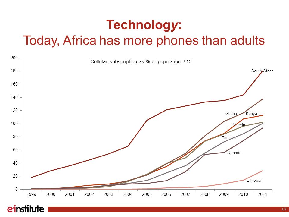 Technology: Today, Africa has more phones than adults 13