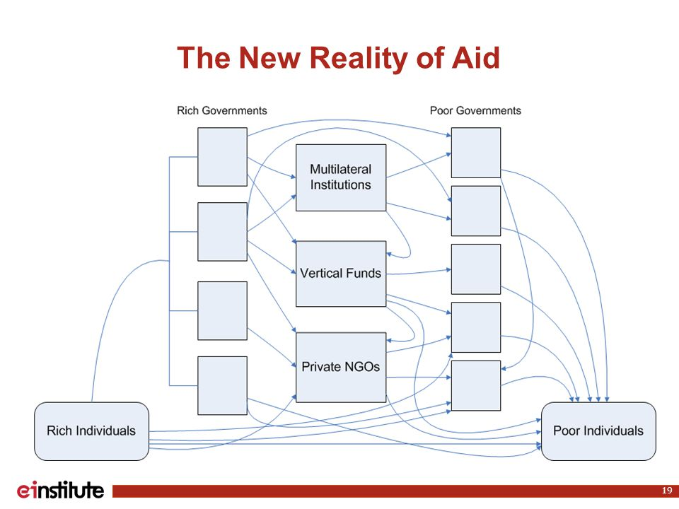 The New Reality of Aid 19