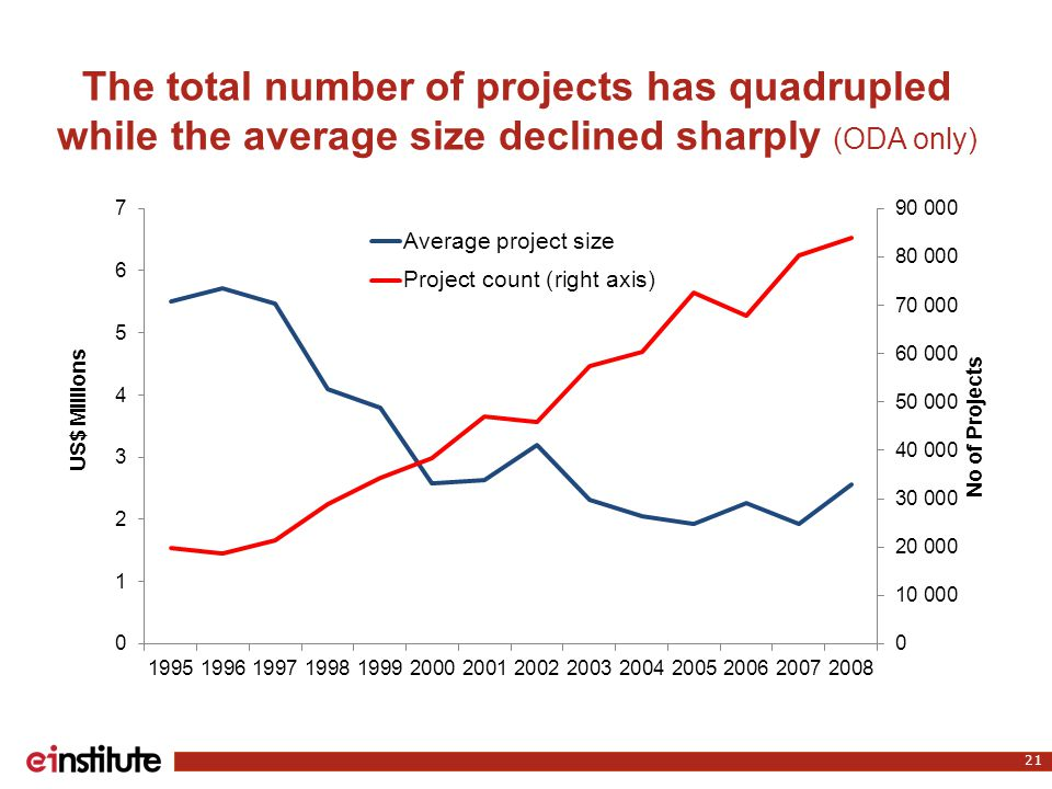 The total number of projects has quadrupled while the average size declined sharply (ODA only) 21