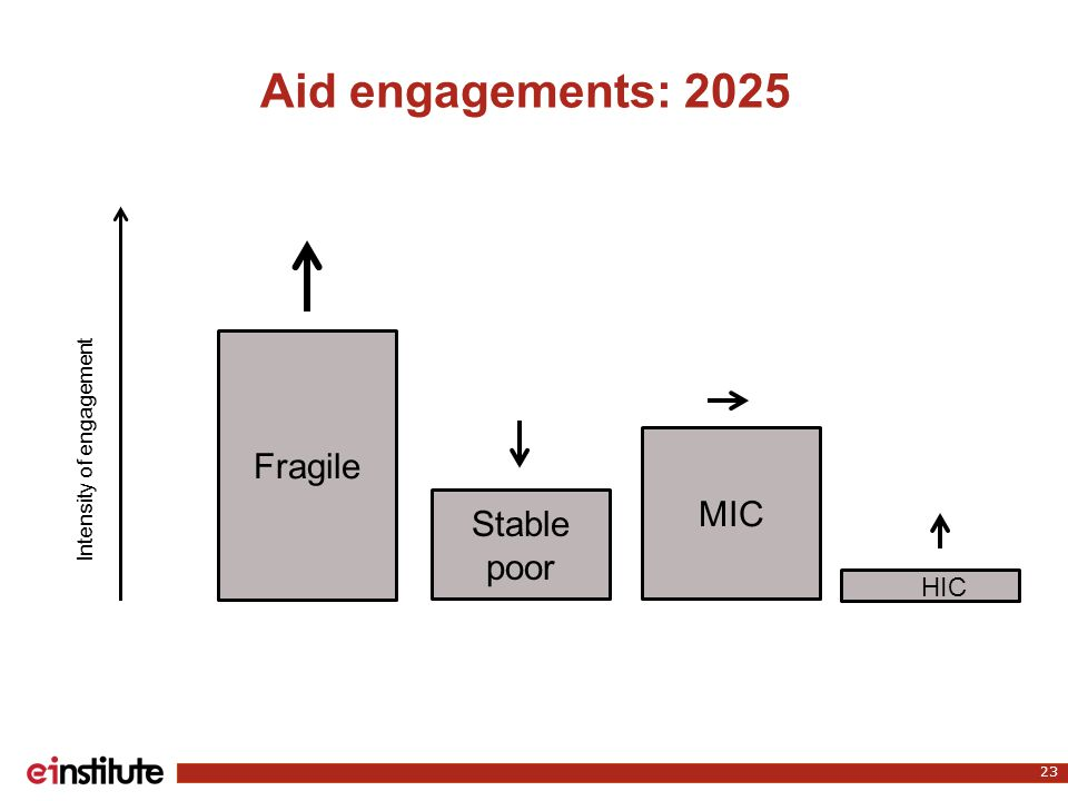 Aid engagements: 2025 23 Fragile Stable poor MIC Intensity of engagement HIC