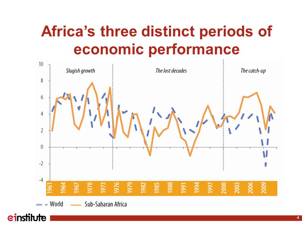Africa's three distinct periods of economic performance 4