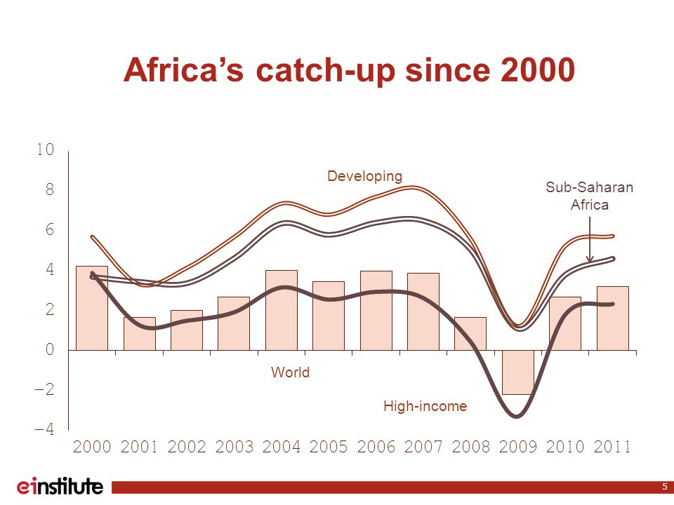 Africa's catch-up since 2000 5 World Developing High-income Sub-Saharan Africa