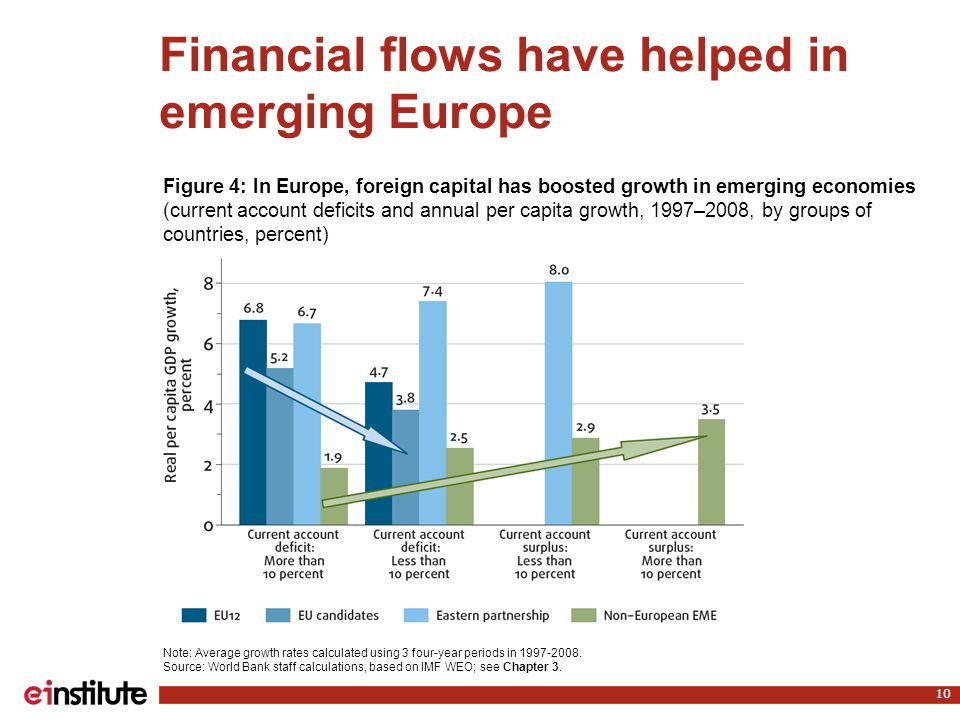 Financial flows have helped in emerging Europe 10 Note: Average growth rates calculated using 3 four-year periods in 1997-2008. Source: World Bank sta