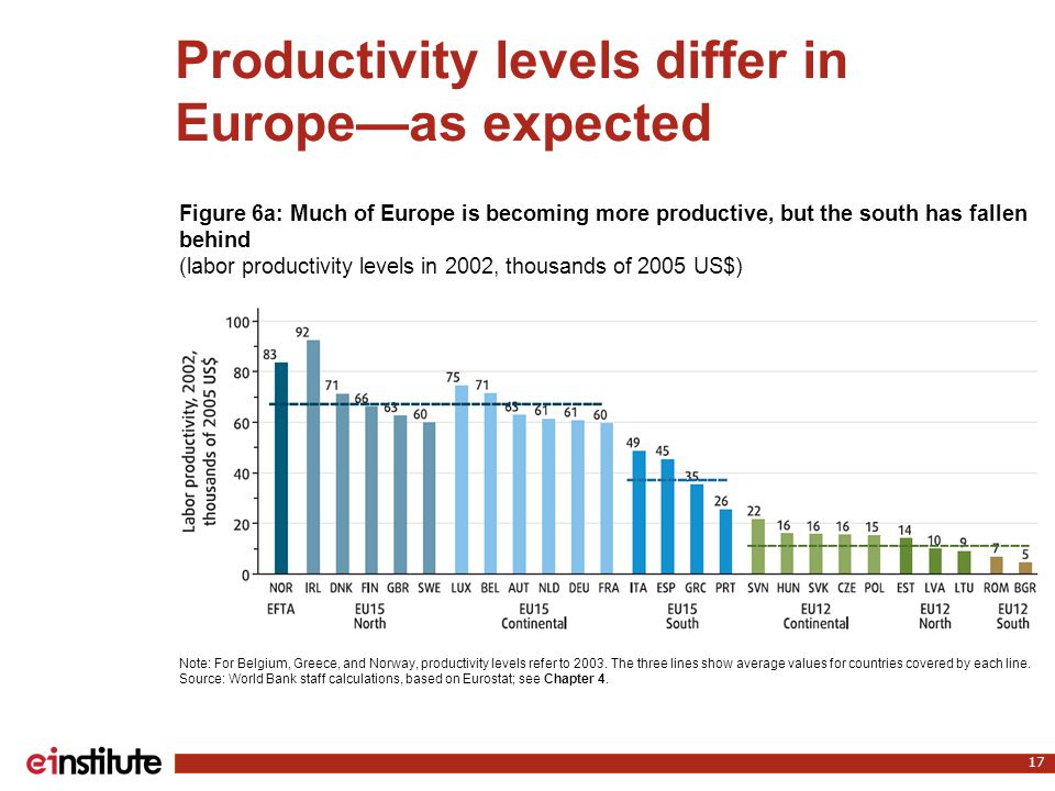 Productivity levels differ in Europe—as expected 17 Note: For Belgium, Greece, and Norway, productivity levels refer to 2003. The three lines show ave