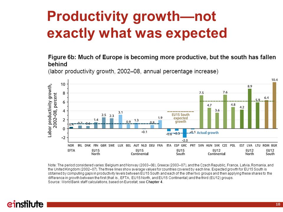 Productivity growth—not exactly what was expected 18 Note: The period considered varies: Belgium and Norway (2003–08), Greece (2003–07), and the Czech