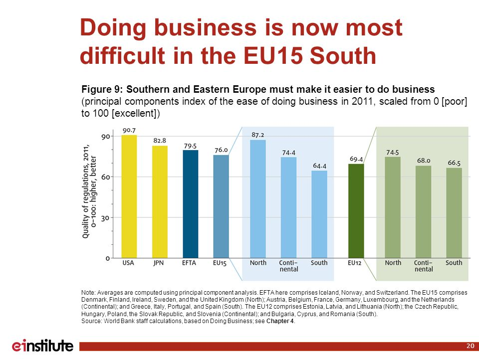 Doing business is now most difficult in the EU15 South 20 Note: Averages are computed using principal component analysis. EFTA here comprises Iceland,