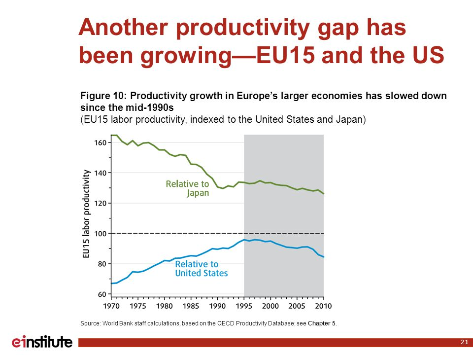 Another productivity gap has been growing—EU15 and the US 21 Source: World Bank staff calculations, based on the OECD Productivity Database; see Chapt
