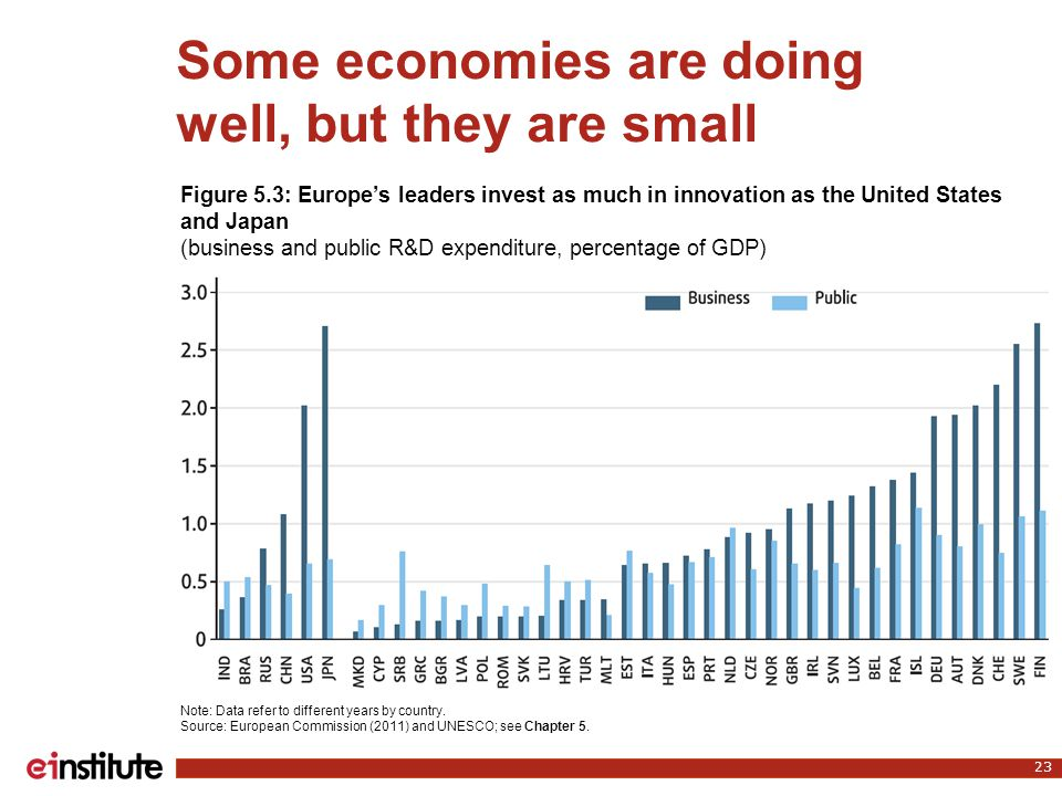 Some economies are doing well, but they are small 23 Note: Data refer to different years by country. Source: European Commission (2011) and UNESCO; se