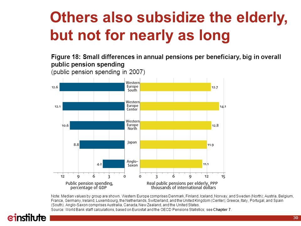 Others also subsidize the elderly, but not for nearly as long 30 Note: Median values by group are shown. Western Europe comprises Denmark, Finland, Ic