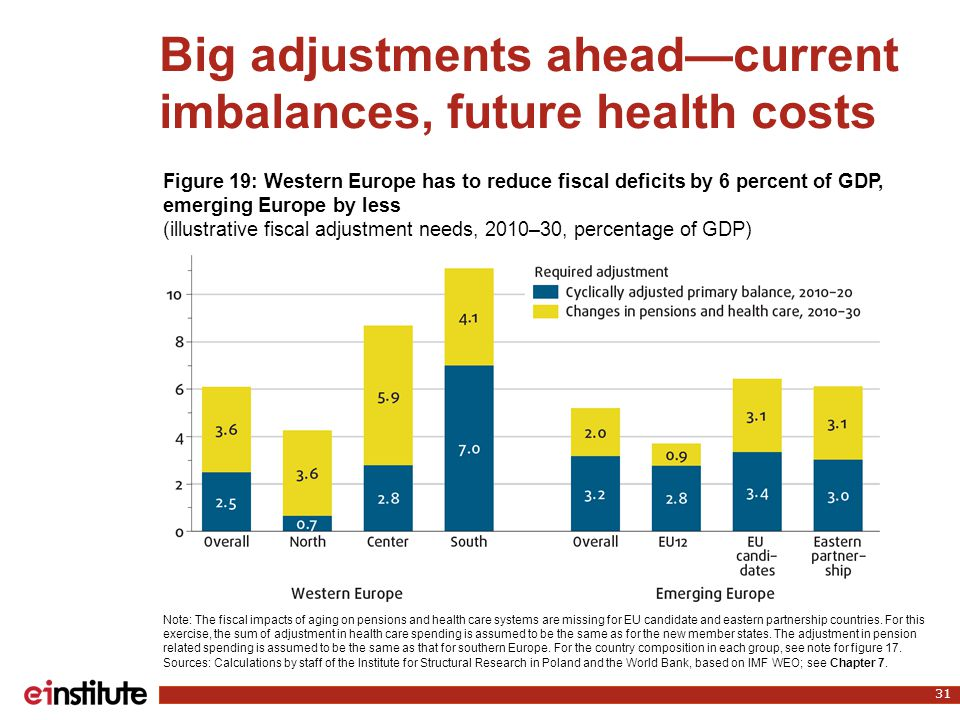 Big adjustments ahead—current imbalances, future health costs 31 Note: The fiscal impacts of aging on pensions and health care systems are missing for