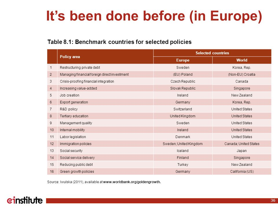 It's been done before (in Europe) 36 Source: Iwulska (2011), available at www.worldbank.org/goldengrowth. Table 8.1: Benchmark countries for selected
