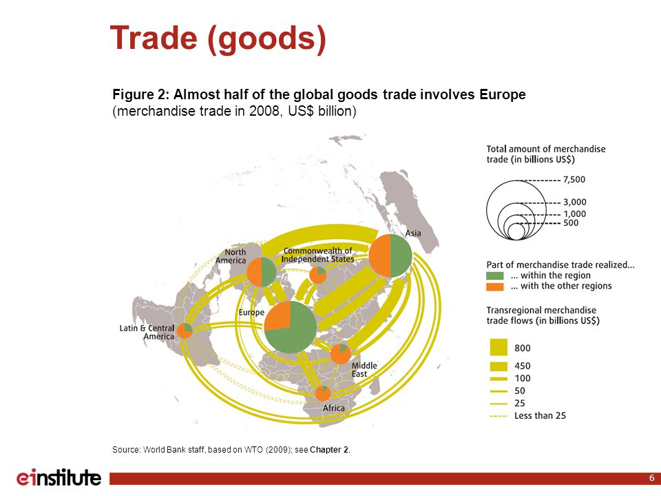 Trade (goods) 6 Source: World Bank staff, based on WTO (2009); see Chapter 2. Figure 2: Almost half of the global goods trade involves Europe (merchan