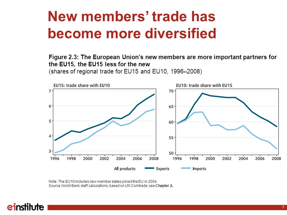 New members' trade has become more diversified 7 Note: The EU10 includes new member states joined the EU in 2004. Source World Bank staff calculations