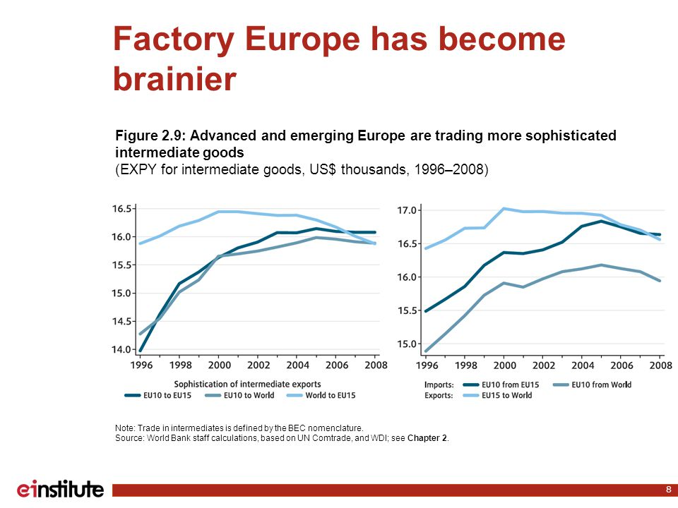 Factory Europe has become brainier 8 Note: Trade in intermediates is defined by the BEC nomenclature. Source: World Bank staff calculations, based on