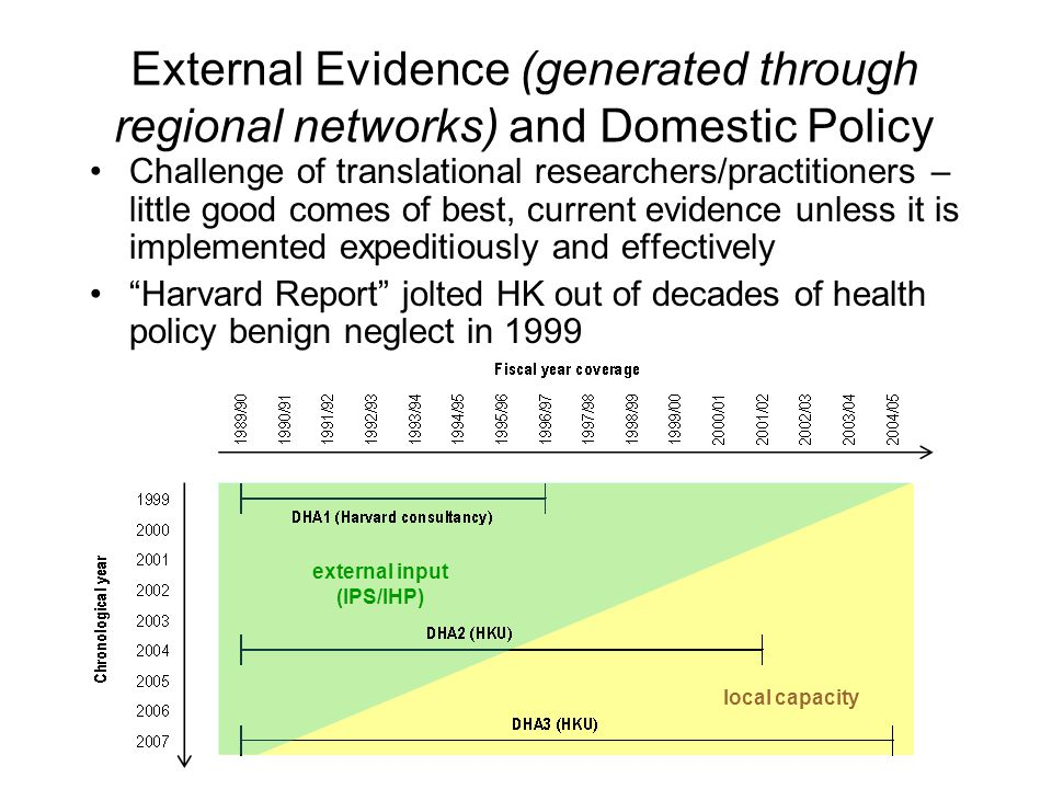 External Evidence (generated through regional networks) and Domestic Policy Challenge of translational researchers/practitioners – little good comes o