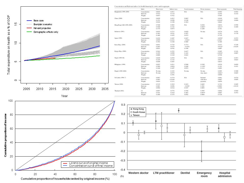0 20 40 60 80 100 020406080100 Cumulative proportion of households ranked by original income (%) Cumulative proportion of income Lorenz curve of origi