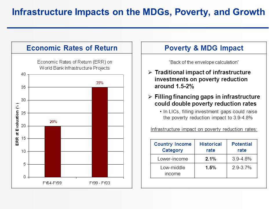 Infrastructure Impacts on the MDGs, Poverty, and Growth Poverty & MDG Impact Back of the envelope calculation  Traditional impact of infrastructure investments on poverty reduction around 1.5-2%  Filling financing gaps in infrastructure could double poverty reduction rates In LICs, filling investment gaps could raise the poverty reduction impact to 3.9-4.8% Infrastructure impact on poverty reduction rates: Country Income Category Historical rate Potential rate Lower-income2.1%3.9-4.8% Low-middle income 1.5%2.9-3.7% Economic Rates of Return 20% 35%