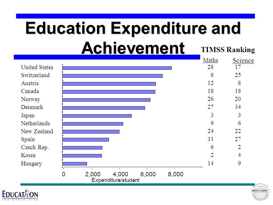 Education Expenditure and Achievement 02,0004,0006,0008,000 United States Switzerland Austria Canada Norway Denmark Japan Netherlands New Zealand Spain Czech Rep.