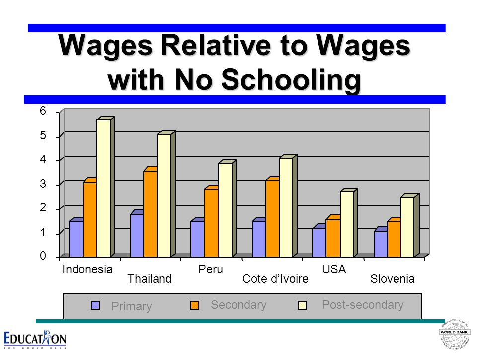Wages Relative to Wages with No Schooling 0 1 2 3 4 5 6 Indonesia Thailand Peru Cote d'Ivoire USA Slovenia Primary SecondaryPost-secondary