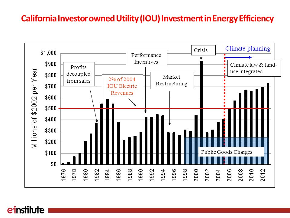 California Investor owned Utility (IOU) Investment in Energy Efficiency Climate planning Profits decoupled from sales Performance Incentives Market Restructuring Crisis Climate law & land- use integrated 2% of 2004 IOU Electric Revenues Public Goods Charges