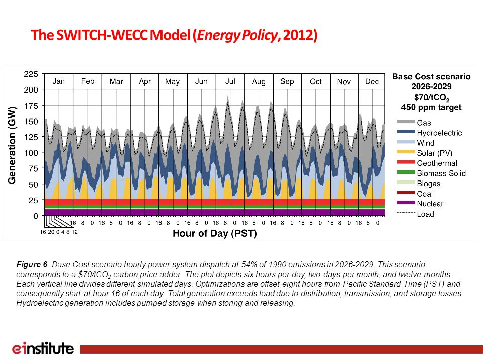 Figure 6. Base Cost scenario hourly power system dispatch at 54% of 1990 emissions in 2026-2029.