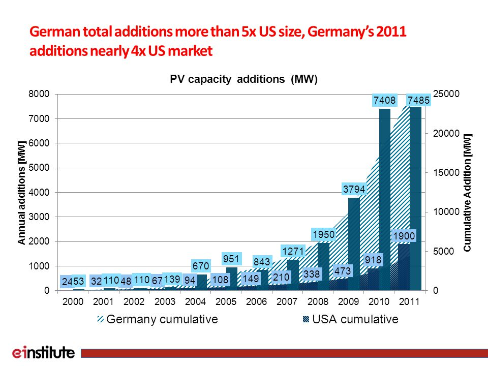 German total additions more than 5x US size, Germany's 2011 additions nearly 4x US market
