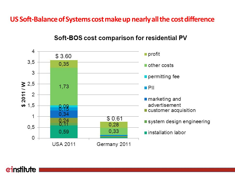US Soft-Balance of Systems cost make up nearly all the cost difference