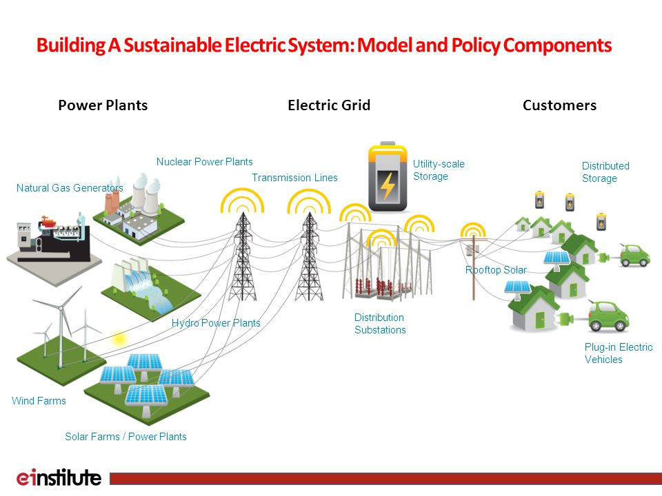 Power Plants Smart Grid functionality restores the balance Hydro Power Plants Nuclear Power Plants Natural Gas Generators Transmission Lines Distribution Substations Plug-in Electric Vehicles Rooftop Solar Solar Farms / Power Plants Wind Farms Electric GridCustomers Utility-scale Storage Distributed Storage Building A Sustainable Electric System: Model and Policy Components