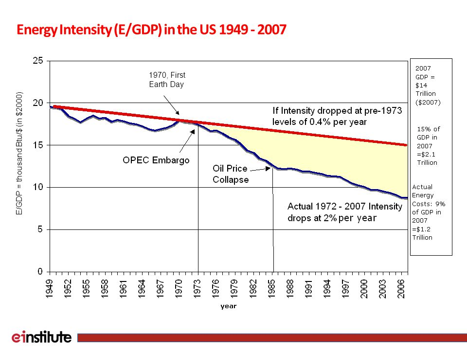 E/GDP = thousand Btu/$ (in $2000) 1970, First Earth Day Energy Intensity (E/GDP) in the US 1949 - 2007