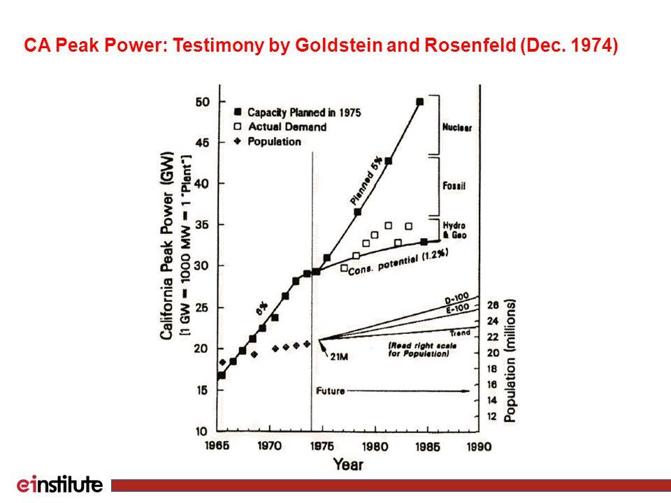CA Peak Power: Testimony by Goldstein and Rosenfeld (Dec. 1974)