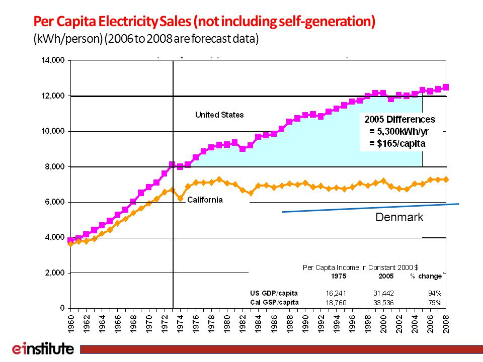 Denmark Per Capita Electricity Sales (not including self-generation) (kWh/person) (2006 to 2008 are forecast data)