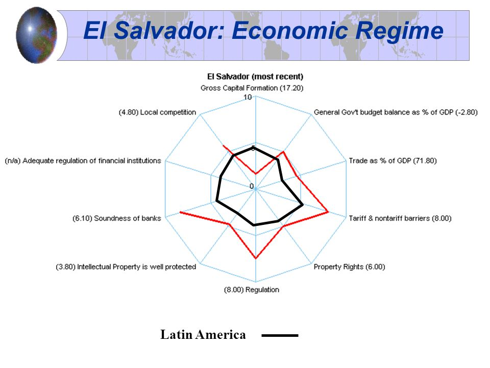 El Salvador: Economic Regime Latin America