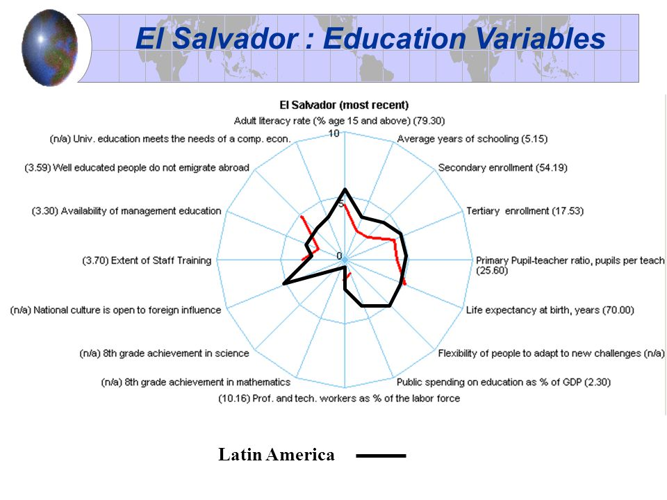 El Salvador : Education Variables Latin America