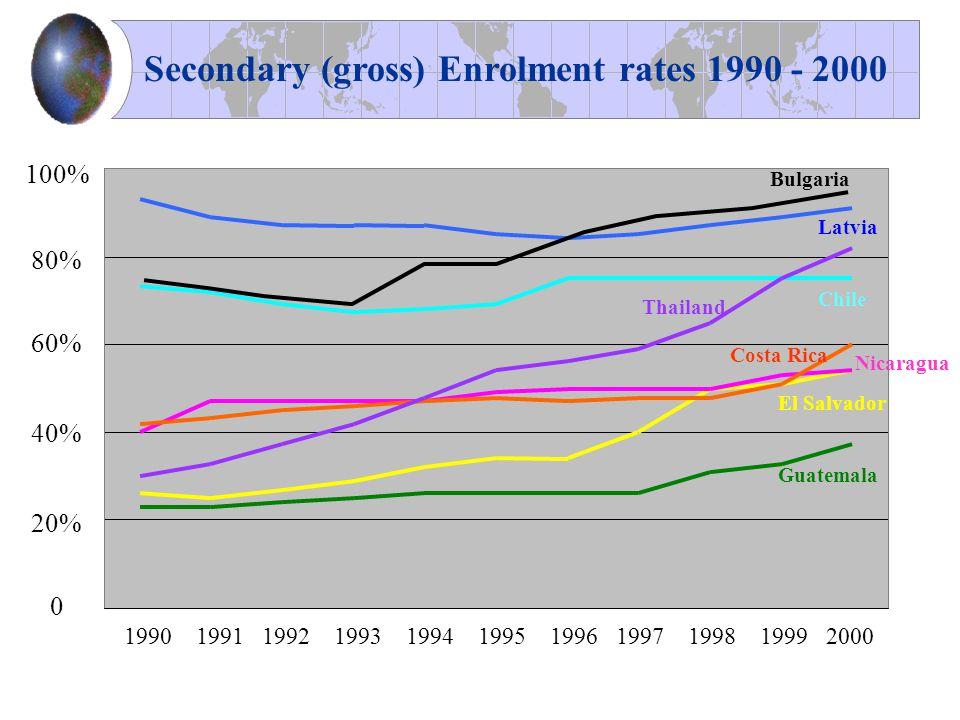 1990 1991 1992 1993 1994 1995 1996 1997 1998 1999 2000 100% 80% 60% 40% 20% 0 Secondary (gross) Enrolment rates 1990 - 2000 Chile Nicaragua Latvia Guatemala Costa Rica El Salvador Thailand Bulgaria