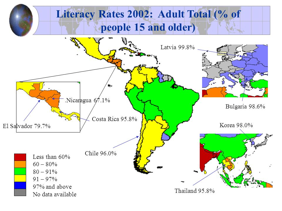 Literacy Rates 2002: Adult Total (% of people 15 and older) Less than 60% 60 – 80% 80 – 91% 91 – 97% 97% and above No data available Latvia 99.8% Bulgaria 98.6% Chile 96.0% Thailand 95.8% Korea 98.0% Costa Rica 95.8% El Salvador 79.7% Nicaragua 67.1%