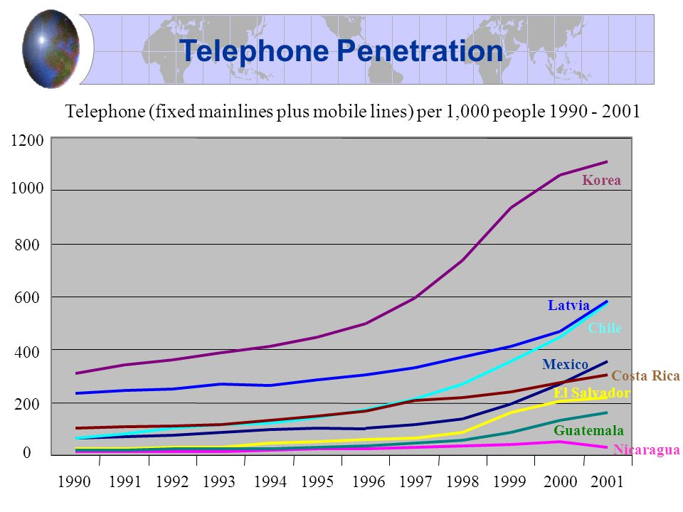 1200 1000 800 600 400 200 0 1990 1991 1992 1993 1994 1995 1996 1997 1998 1999 2000 2001 Telephone Penetration Telephone (fixed mainlines plus mobile l