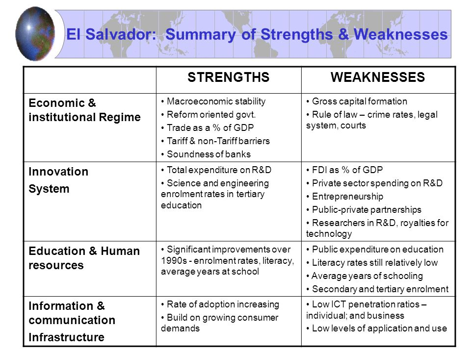 El Salvador: Summary of Strengths & Weaknesses STRENGTHSWEAKNESSES Economic & institutional Regime Macroeconomic stability Reform oriented govt. Trade