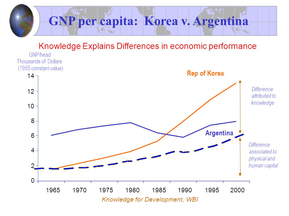 0 2 4 6 8 10 12 14 19651970197519801985199019952000 Knowledge Explains Differences in economic performance Argentina GNP/head Thousands of Dollars (19