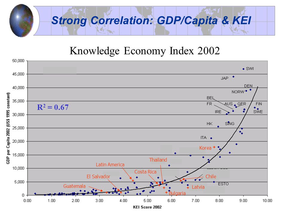 Costa Rica Latvia Thailand Bulgaria Korea Chile Guatemala Latin America El Salvador Knowledge Economy Index 2002 Strong Correlation: GDP/Capita & KEI R 2 = 0.67