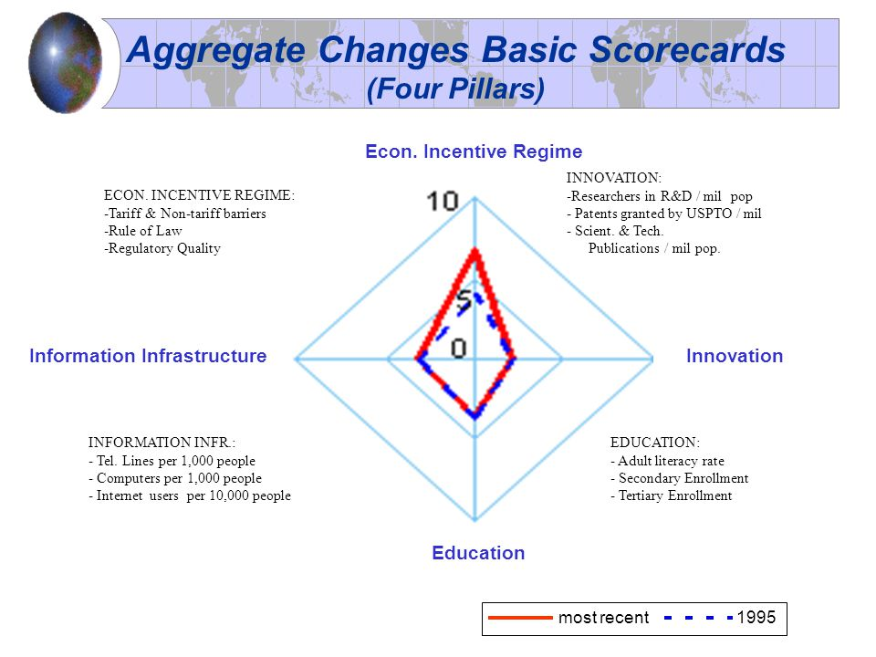 Econ. Incentive Regime Innovation Education Information Infrastructure most recent1995 ECON.