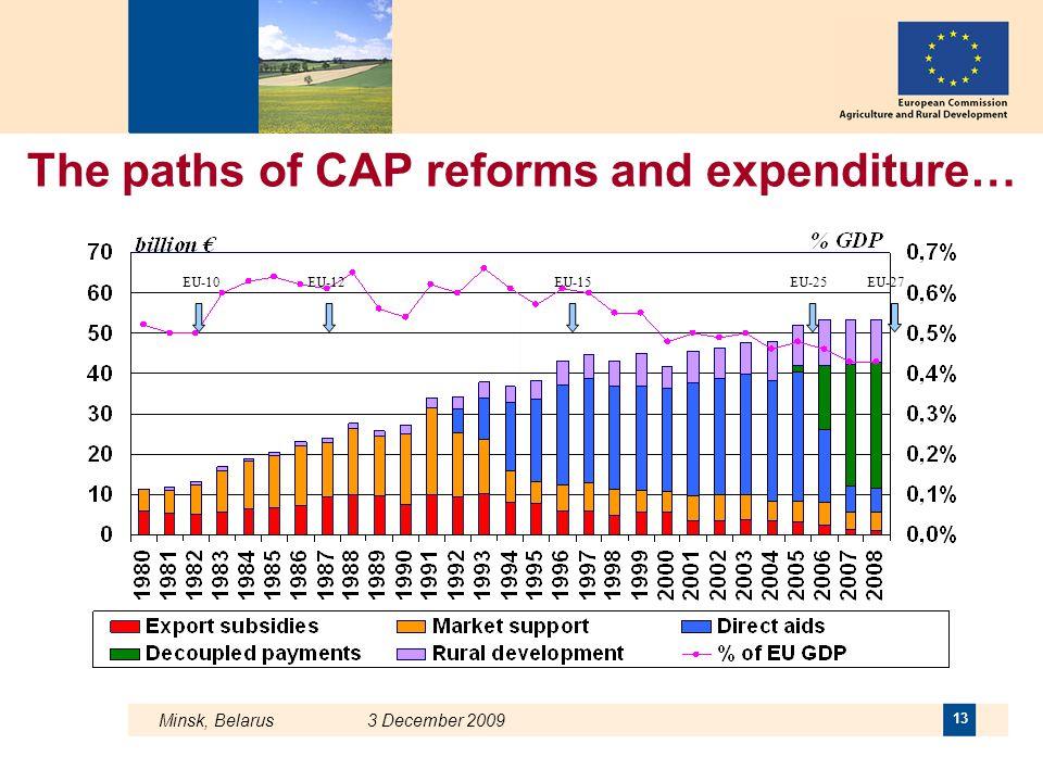 Minsk, Belarus 3 December 2009 13 The paths of CAP reforms and expenditure… EU-10EU-12EU-15EU-25EU-27