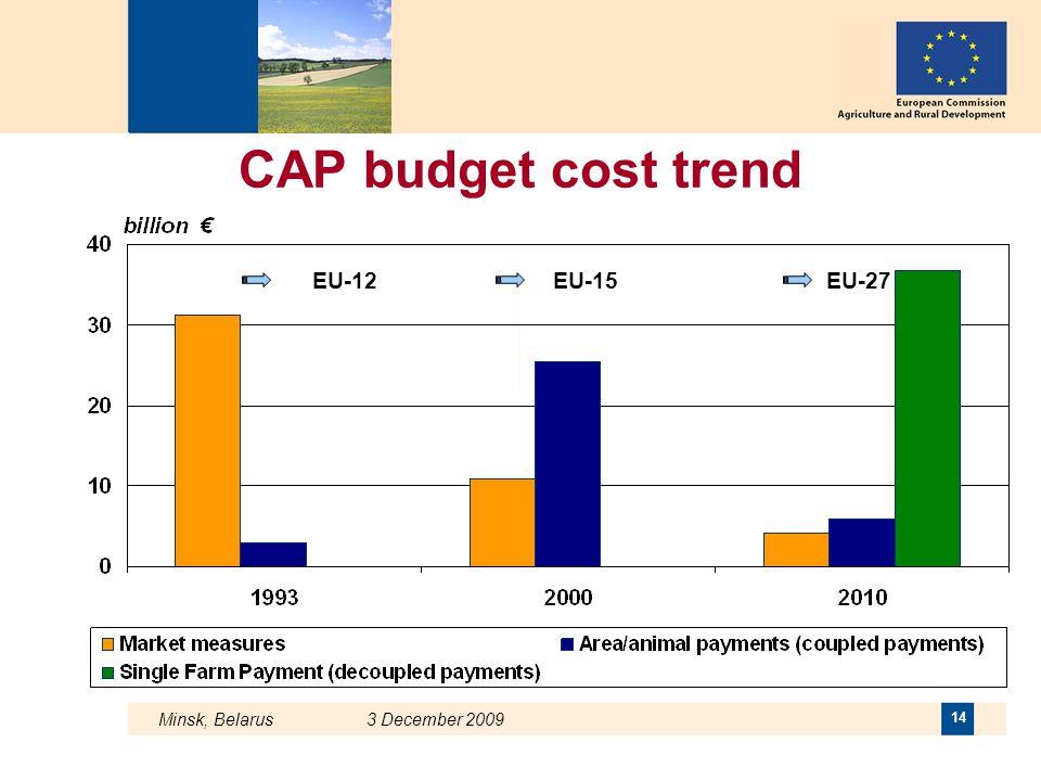 Minsk, Belarus 3 December 2009 14 CAP budget cost trend EU-12EU-15EU-27