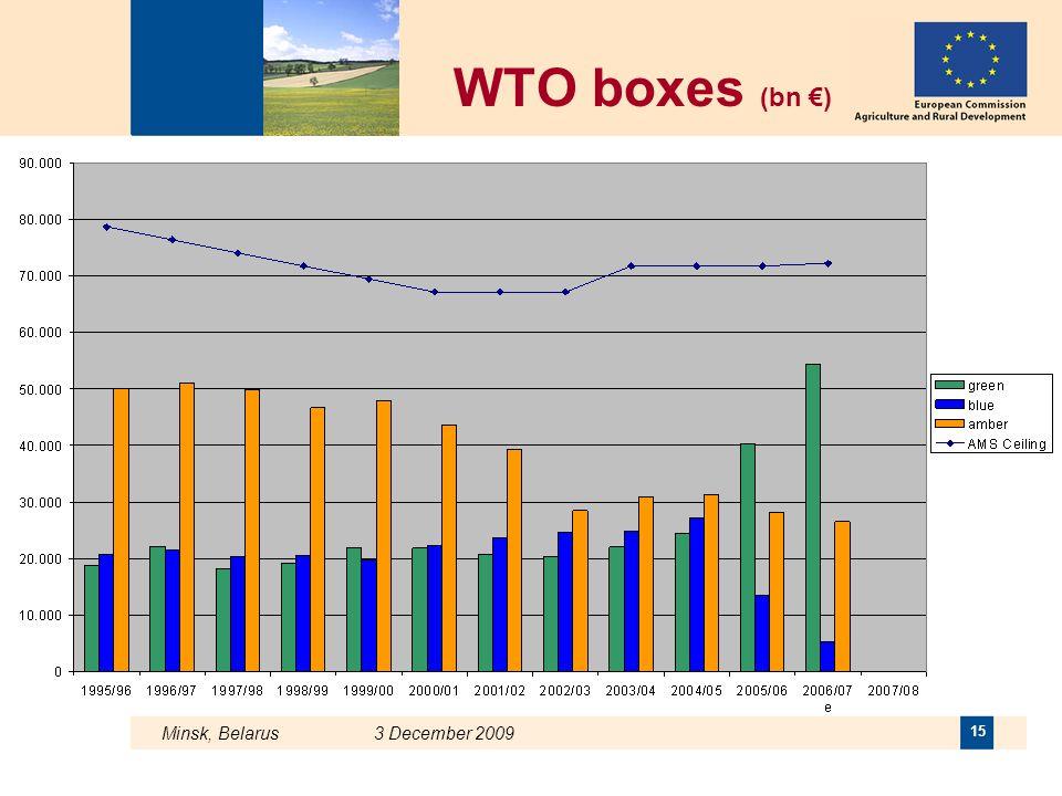 Minsk, Belarus 3 December 2009 15 WTO boxes (bn €)