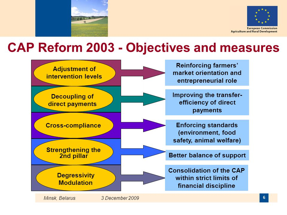 Minsk, Belarus 3 December 2009 6 Degressivity Modulation Strengthening the 2nd pillar Adjustment of intervention levels Decoupling of direct payments