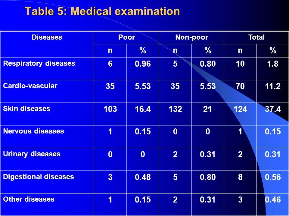 Table 5: Medical examination DiseasesPoorNon-poorTotal n%n%n% Respiratory diseases 60.9650.80101.8 Cardio-vascular 355.53355.537011.2 Skin diseases 10