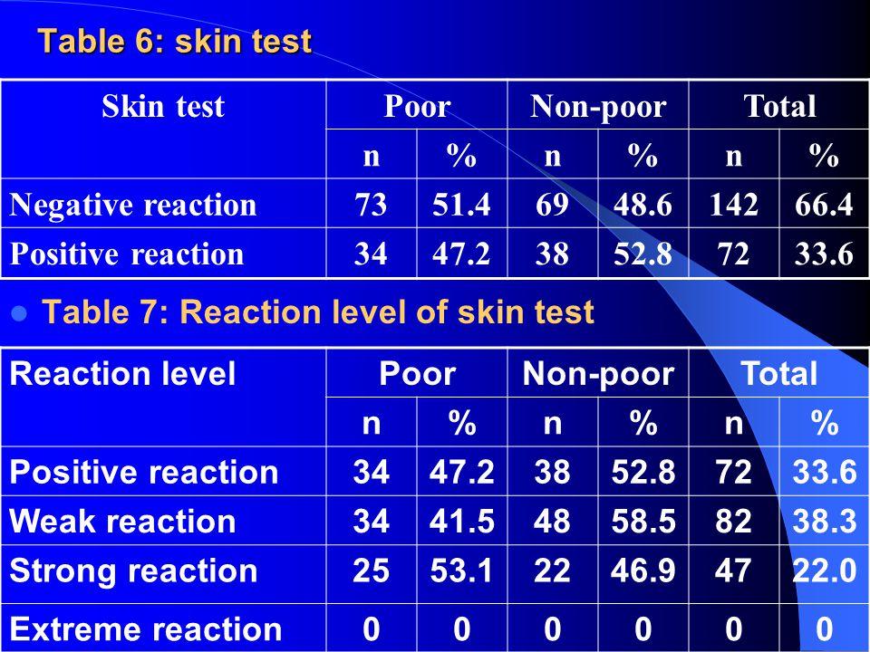 Table 6: skin test Table 6: skin test Skin testPoorNon-poorTotal n%n%n% Negative reaction7351.46948.614266.4 Positive reaction3447.23852.87233.6 Table