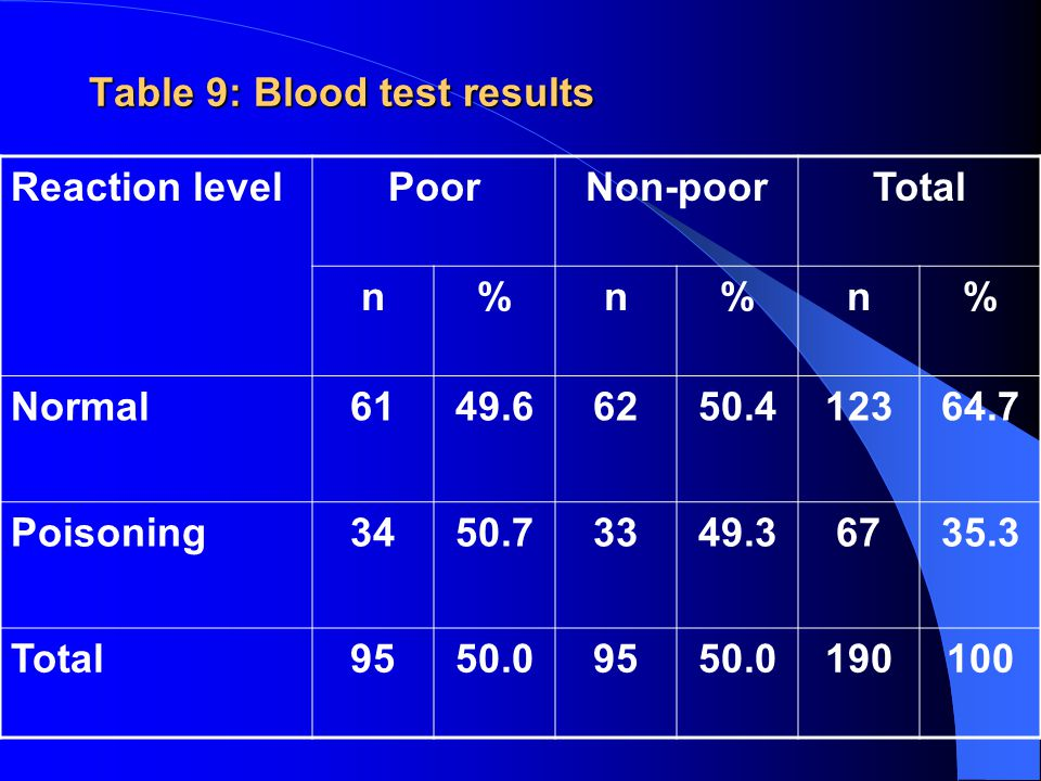 Table 9: Blood test results Reaction levelPoorNon-poorTotal n%n%n% Normal6149.66250.412364.7 Poisoning3450.73349.36735.3 Total9550.09550.0190100