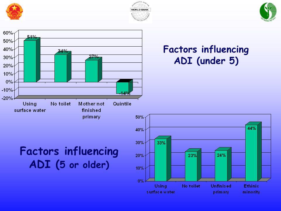 Factors influencing ADI (under 5) Factors influencing ADI ( 5 or older)