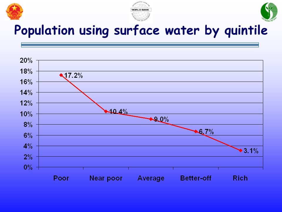 Population using surface water by quintile